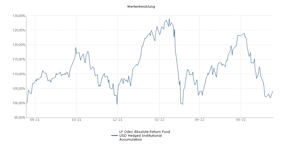 LF Odey Absolute Return Fund USD Hedged Institutional Accumulation Fonds Performance