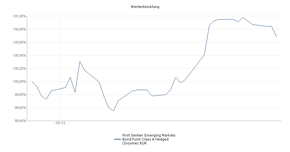 First Sentier Emerging Markets Bond Fund Class A Hedged (Income) EUR Fonds Performance