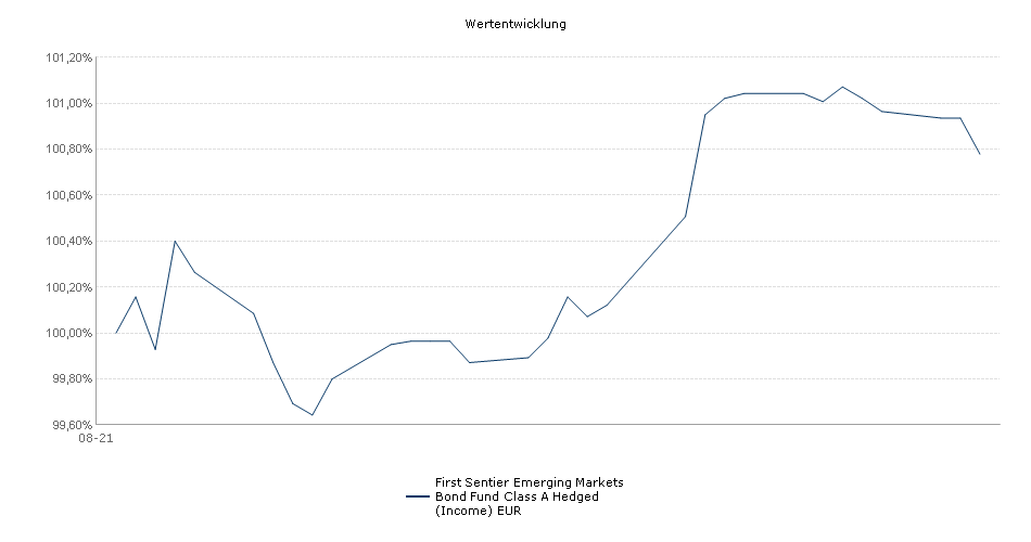 First State Emerging Markets Bond Fund Class A Hedged (Income) EUR Fonds Performance