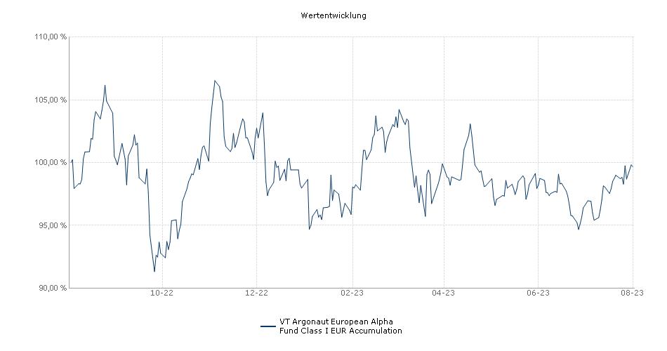 FP Argonaut European Alpha Fund Class I EUR Accumulation Fonds Performance