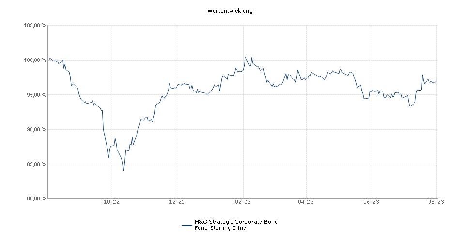 M&G Strategic Corporate Bond Fund Sterling I Inc Fonds Performance