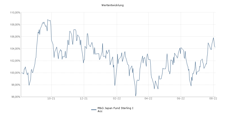 M&G Investment Funds (1) - M&G Japan Fund Sterling I Acc Fonds Performance
