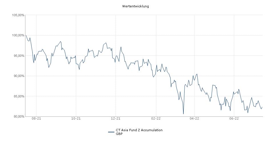 Threadneedle Asia Fund Z Accumulation GBP Fonds Performance