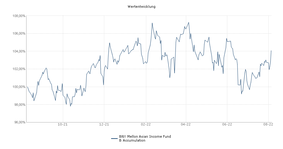 BNY Mellon Asian Income Fund B Accumulation Fonds Performance
