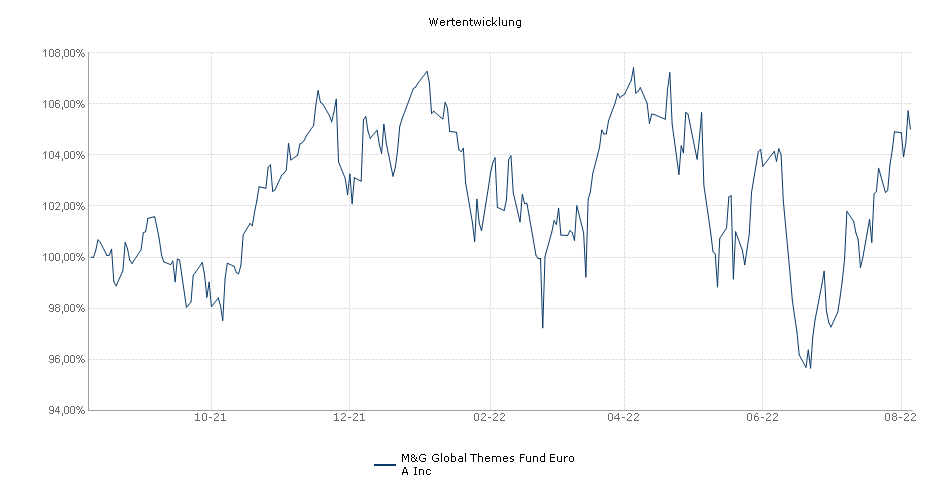 M&G Investment Funds (1) - M&G Global Themes Fund Euro A Inc Fonds Performance
