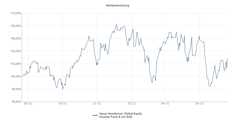 Janus Henderson Global Equity Income Fund A Inc EUR Fonds Performance
