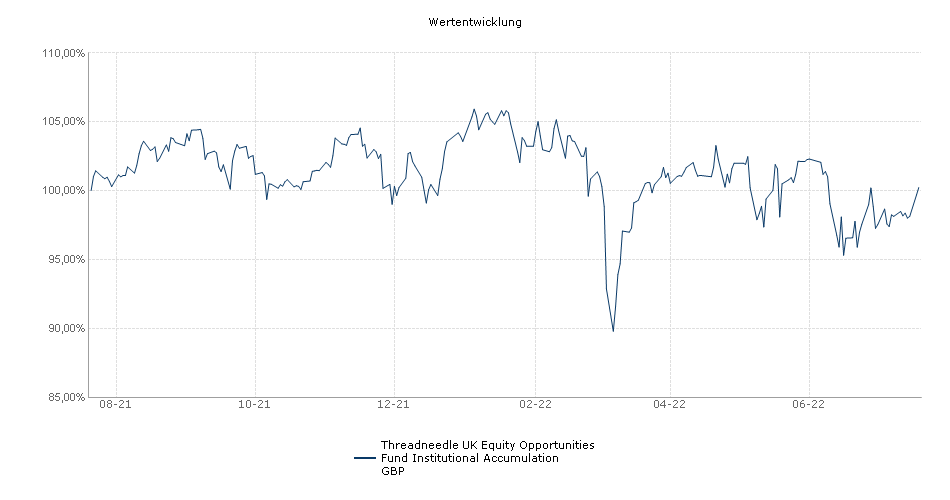 Threadneedle UK Equity Opportunities Fund Institutional Accumulation GBP Fonds Performance