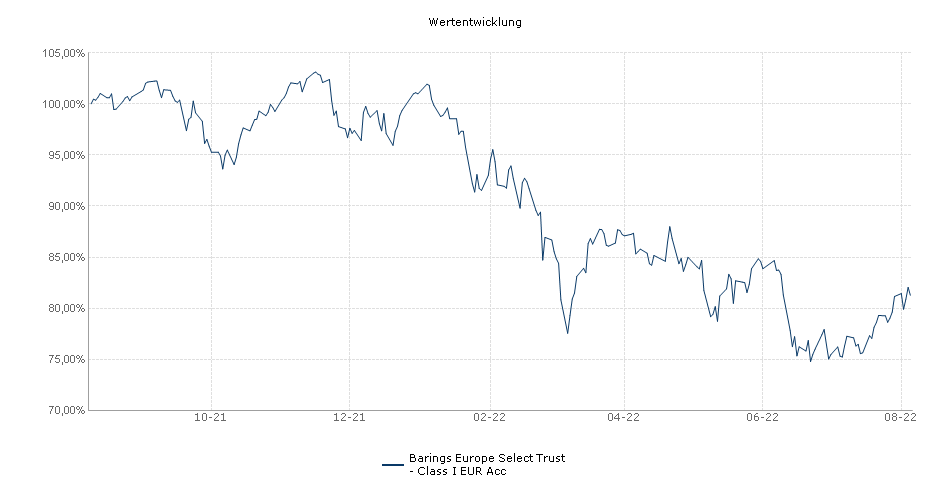 Barings Europe Select Trust - Class I EUR Acc Fonds Performance