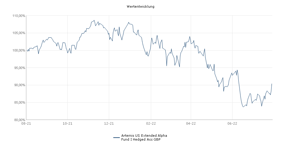 Artemis US Extended Alpha Fund I Hedged Acc GBP Fonds Performance