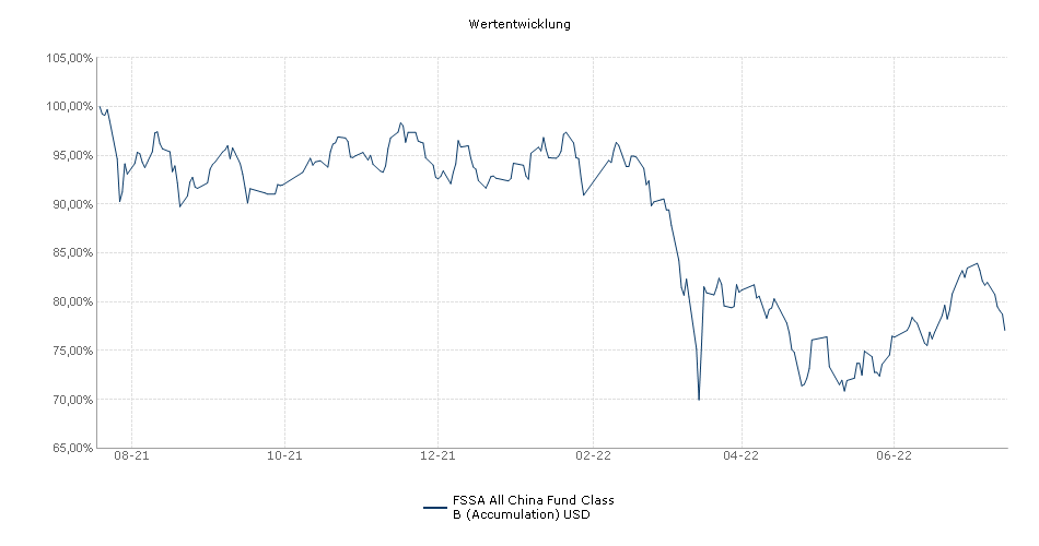 First State All China Fund Class B (Accumulation) USD Fonds Performance