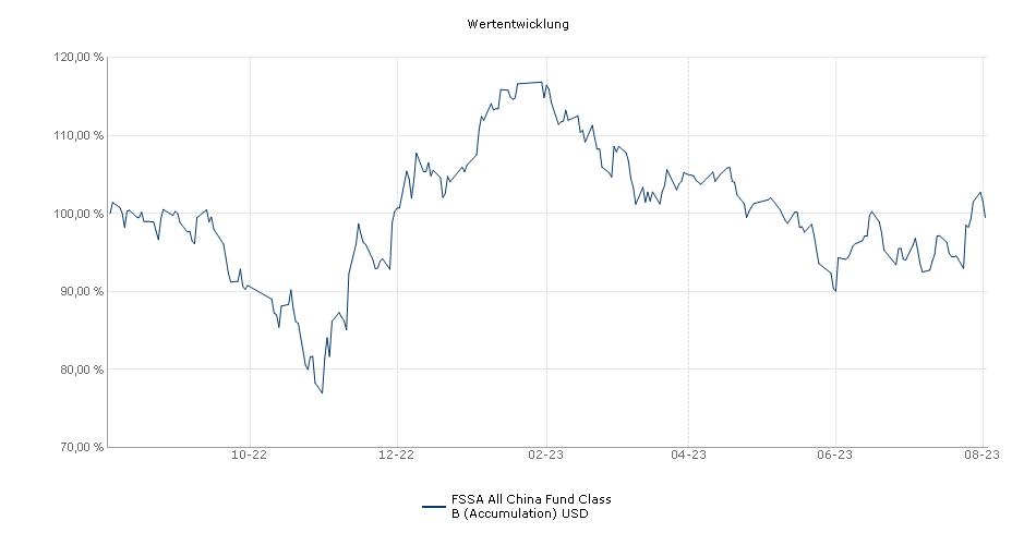 FSSA All China Fund Class B (Accumulation) USD Fonds Performance