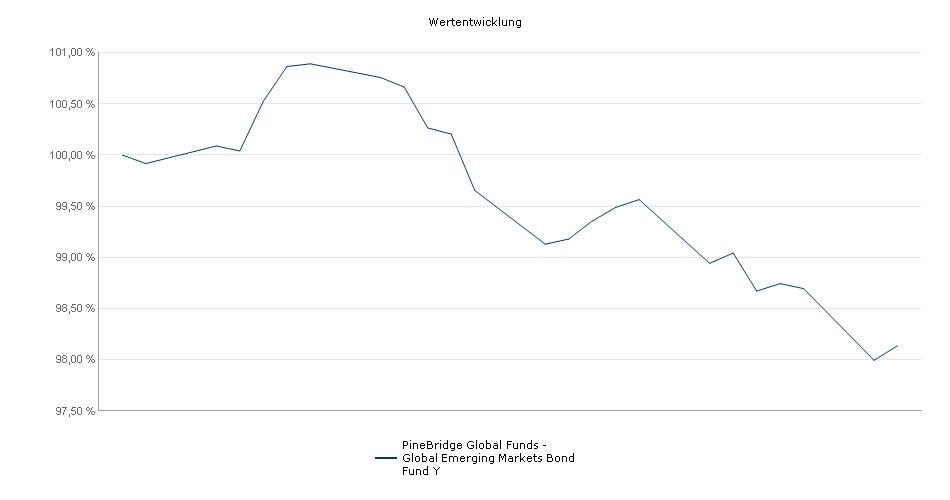 PineBridge Global Funds - Global Emerging Markets Bond Fund Y Fonds Performance
