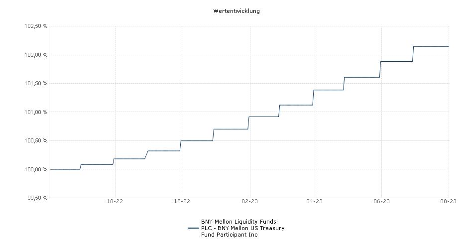 BNY Mellon Liquidity Funds PLC - BNY Mellon US Treasury Fund Participant Inc Fonds Performance