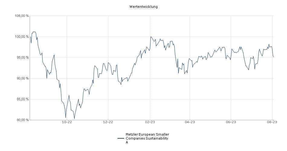 Metzler European Smaller Companies A Fonds Performance