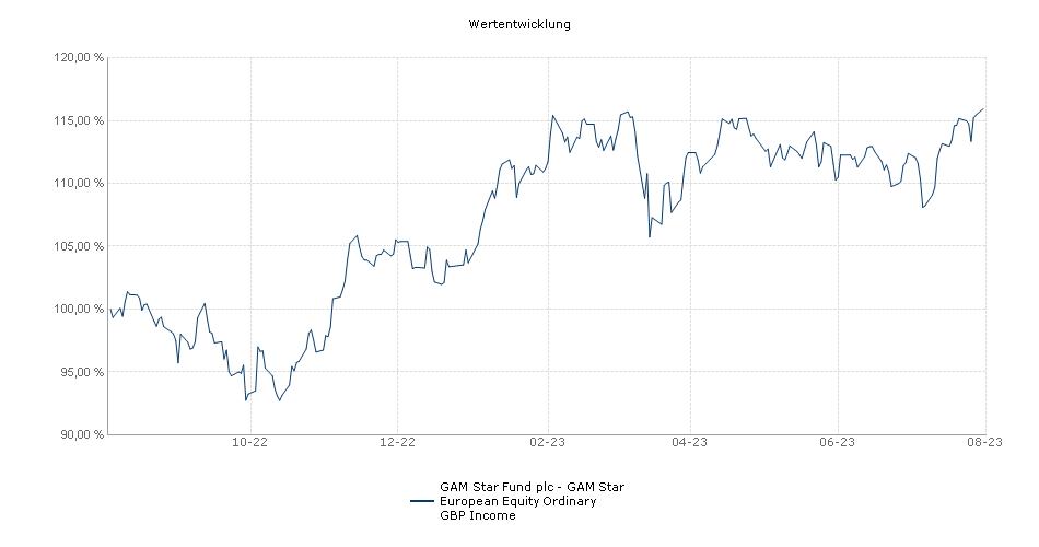 GAM Star Fund plc - GAM Star European Equity Ordinary GBP Income Fonds Performance