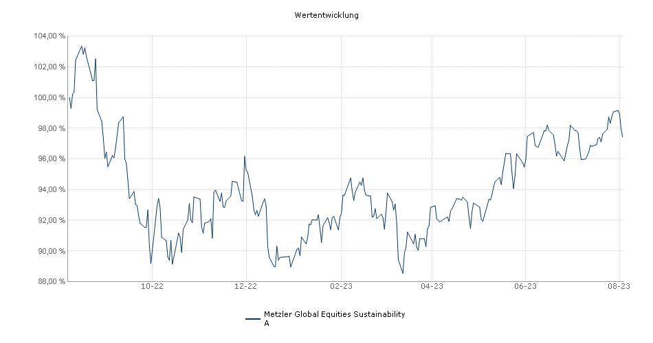 Metzler International Growth A Fonds Performance