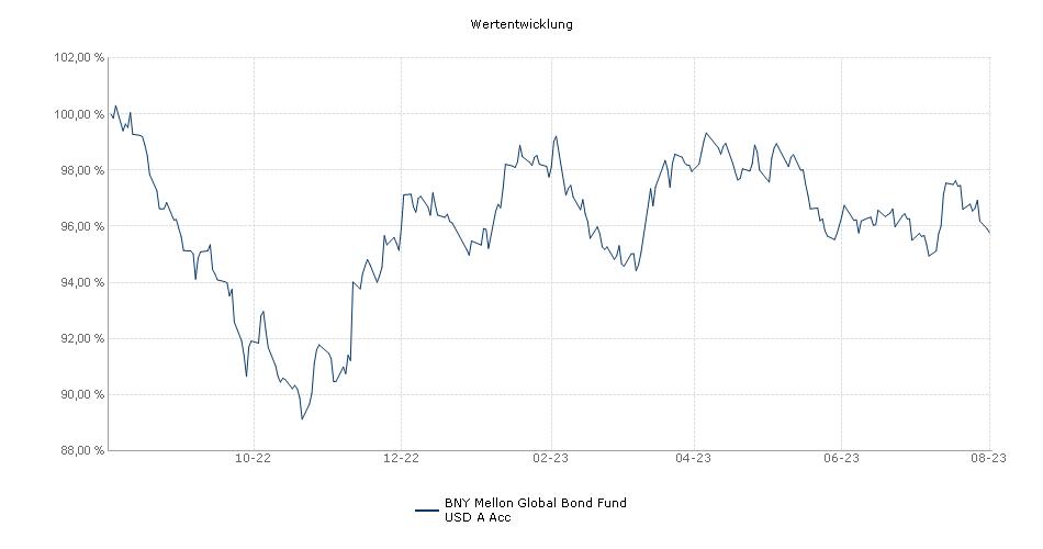 BNY Mellon Global Funds PLC - BNY Mellon Global Bond Fund USD A Acc Fonds Performance