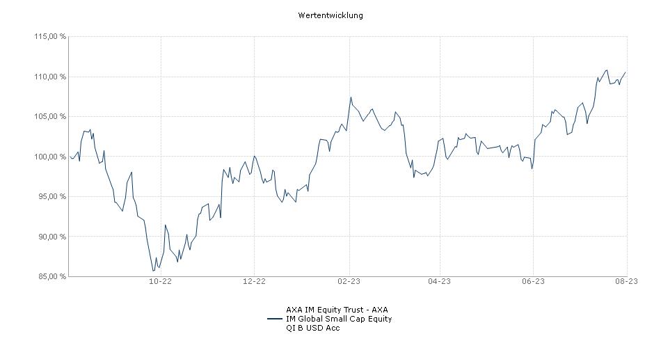 AXA Rosenberg Equity Alpha Trust - AXA Rosenberg Global Small Cap Alpha Fund B USD Acc Fonds Performance