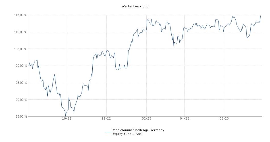 Mediolanum Challenge Germany Equity Fund L Acc Fonds Performance