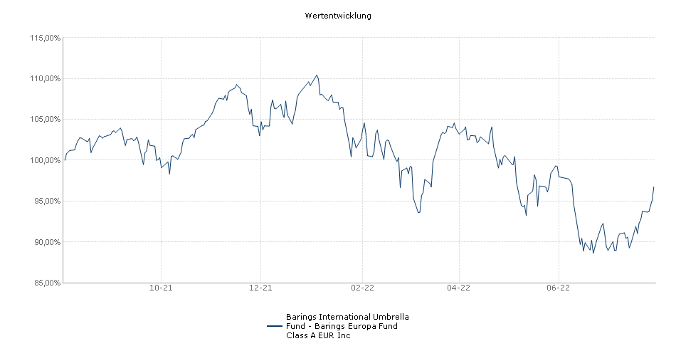Baring Europa Fund Class A EUR Inc Performance