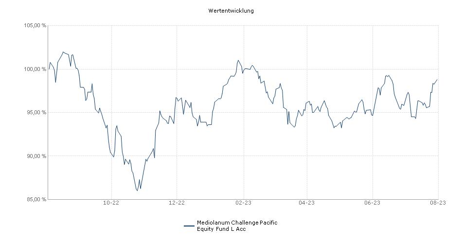 Mediolanum Challenge Pacific Equity Fund L Acc Fonds Performance