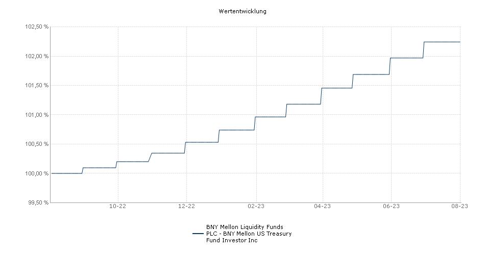 BNY Mellon Liquidity Funds PLC - BNY Mellon US Treasury Fund Investor Inc Fonds Performance