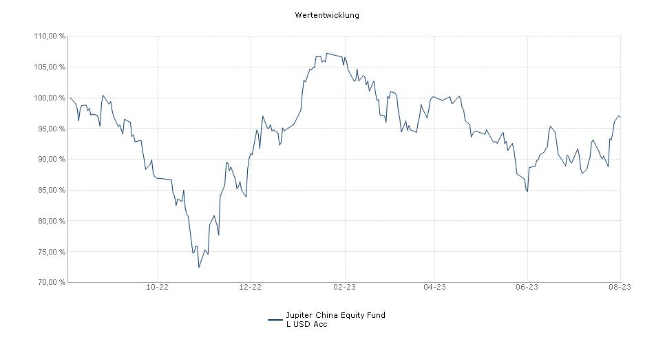 Jupiter China Equity Fund L USD Acc Fonds Performance