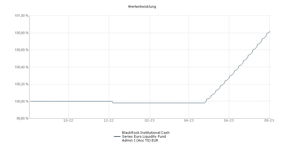 BlackRock Institutional Cash Series Euro Liquidity Fund Admin I (Acc T0) EUR Fonds Performance