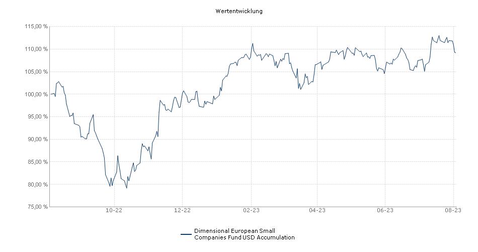 Dimensional European Small Companies Fund USD Accumulation Fonds Performance