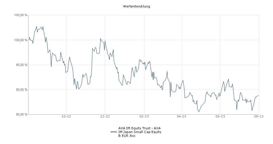 AXA Rosenberg Equity Alpha Trust - AXA Rosenberg Japan Small Cap Alpha Fund B EUR Acc Fonds Performance