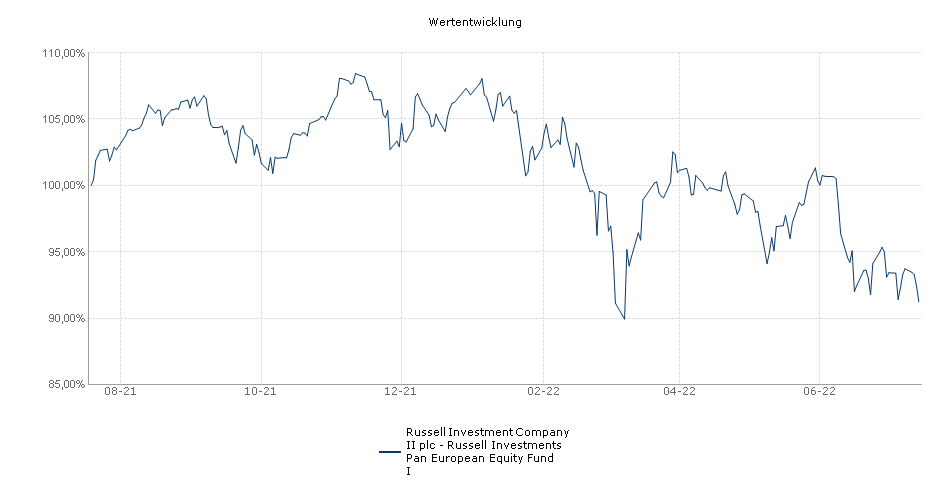 Russell Investment Company II plc - Russell Investments Pan European Equity Fund I Fonds Performance