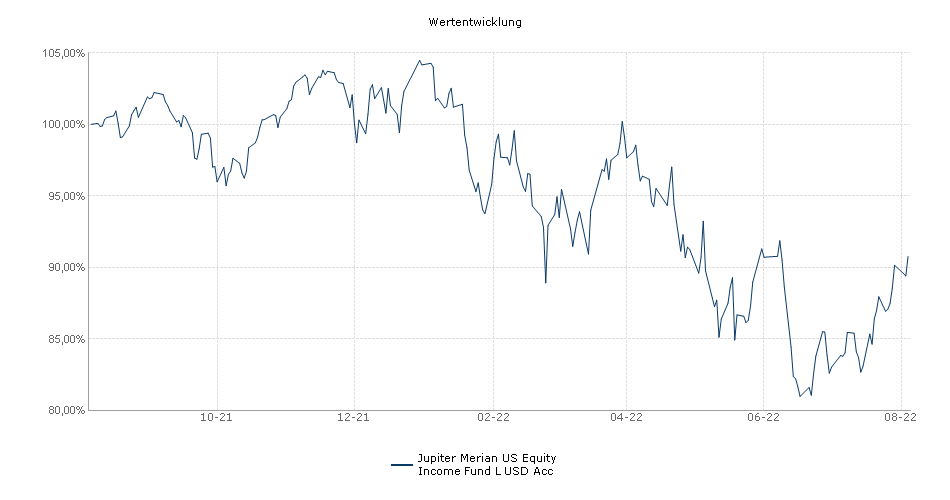 Jupiter Merian US Equity Income Fund L USD Acc Fonds Performance