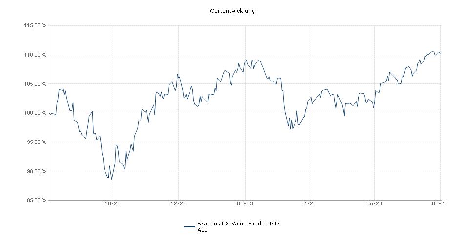 Brandes US Value Fund I USD Acc Fonds Performance