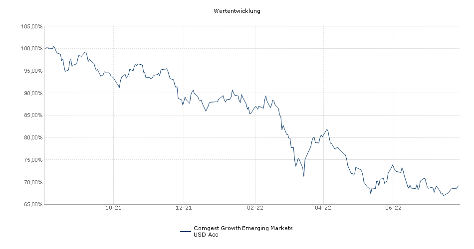 Comgest Growth Emerging Markets USD Acc Performance