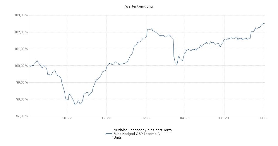Muzinich Enhancedyield Short-Term Fund Hedged GBP Income A Units Fonds Performance