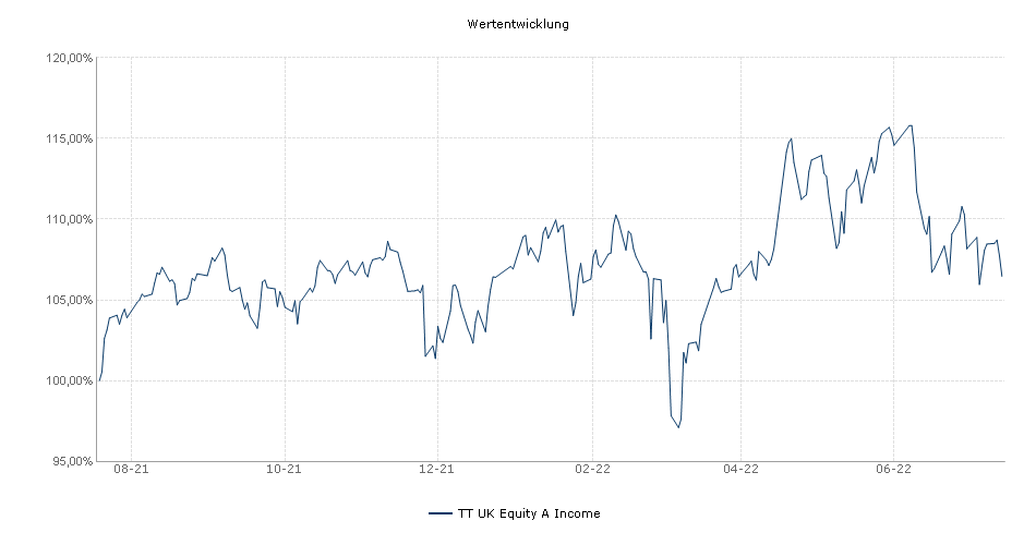 TT UK Equity A Income Fonds Performance