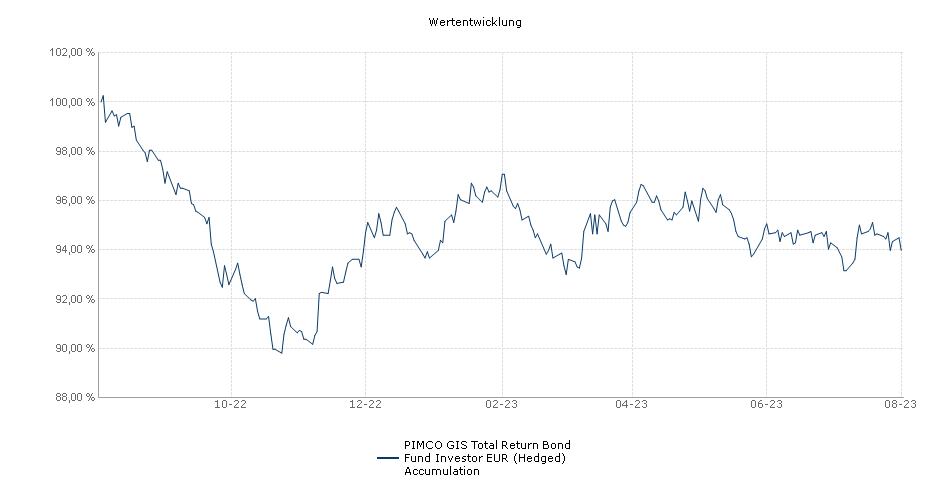 PIMCO GIS Total Return Bond Fund Investor EUR (Hedged) Accumulation Fonds Performance