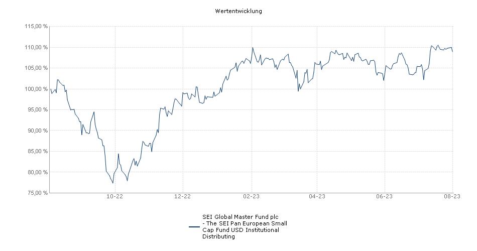 SEI Global Master Fund plc - The SEI Pan European Small Cap Fund USD Institutional Distributing Fonds Performance