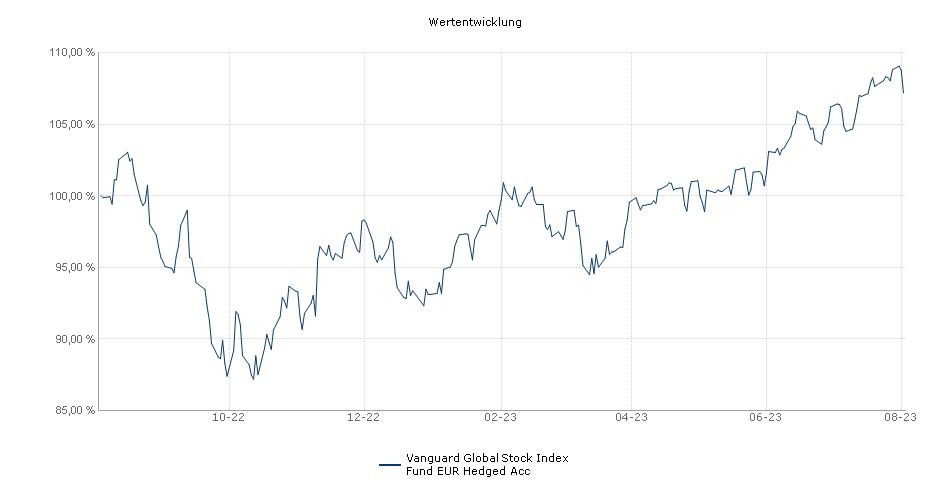 Vanguard Global Stock Index Fund EUR Hedged Acc Fonds Performance