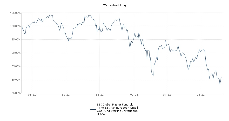 SEI Global Master Fund plc - The SEI Pan European Small Cap Fund Sterling Institutional H Acc Fonds Performance