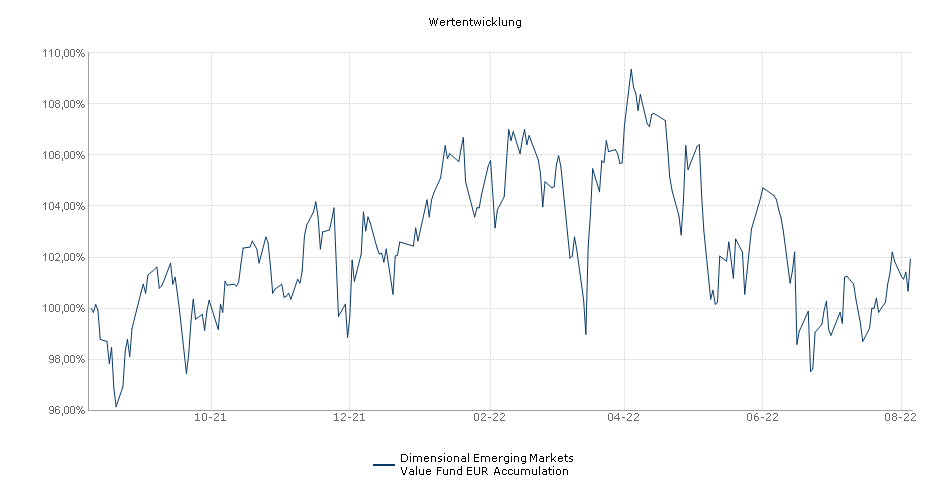 Dimensional Emerging Markets Value Fund EUR Accumulation Fonds Performance