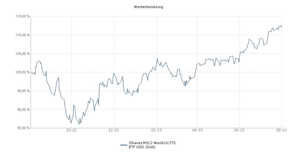 iShares MSCI World UCITS ETF USD (Dist) Performance