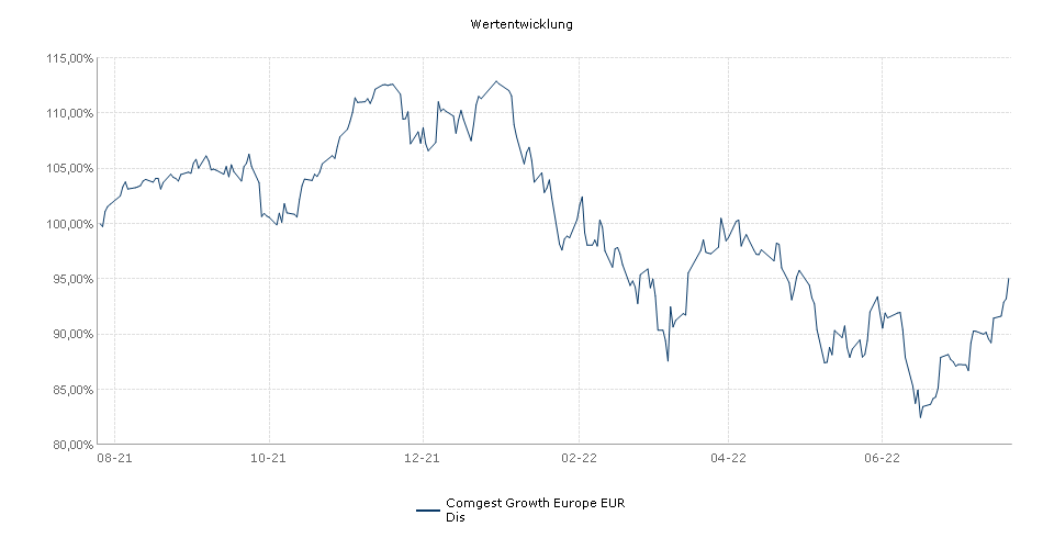 Comgest Growth Europe EUR Dis Fonds Performance