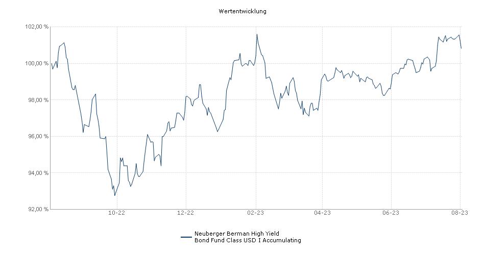 Neuberger Berman High Yield Bond Fund USD I Accumulating Fonds Performance