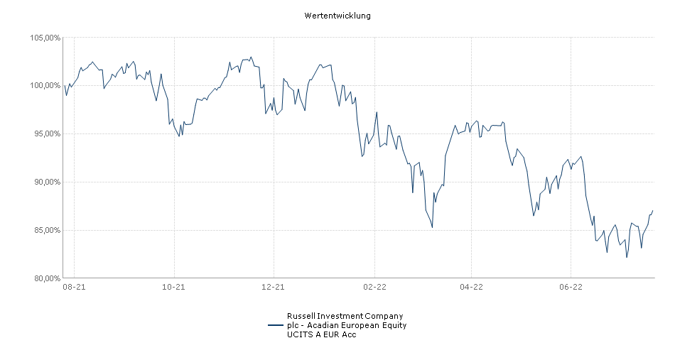 Russell Investment Company plc - Acadian European Equity UCITS A EUR Acc Fonds Performance