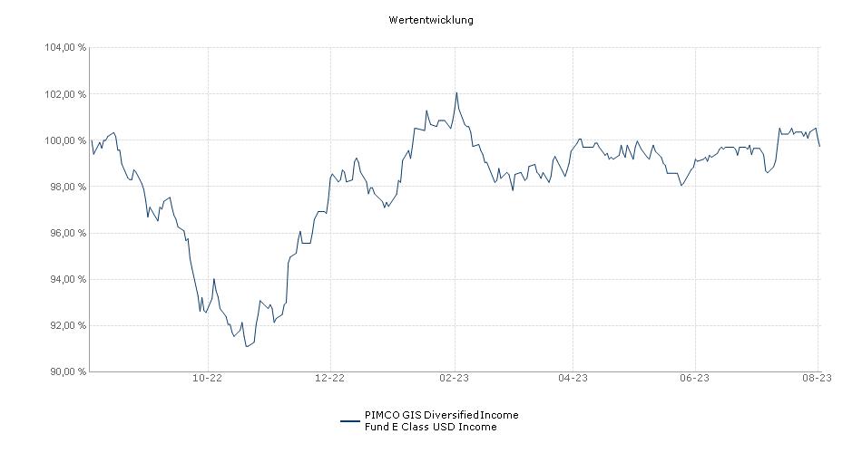 PIMCO Global Investors Series plc Diversified Income E Inc USD Performance