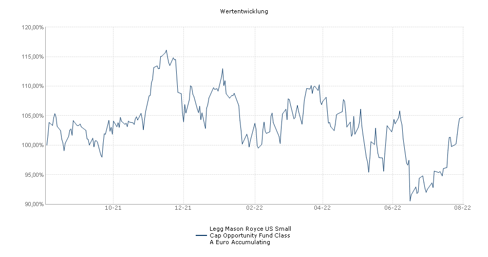 Legg Mason Royce US Small Cap Opportunity Fund Class A Euro Accumulating Fonds Performance