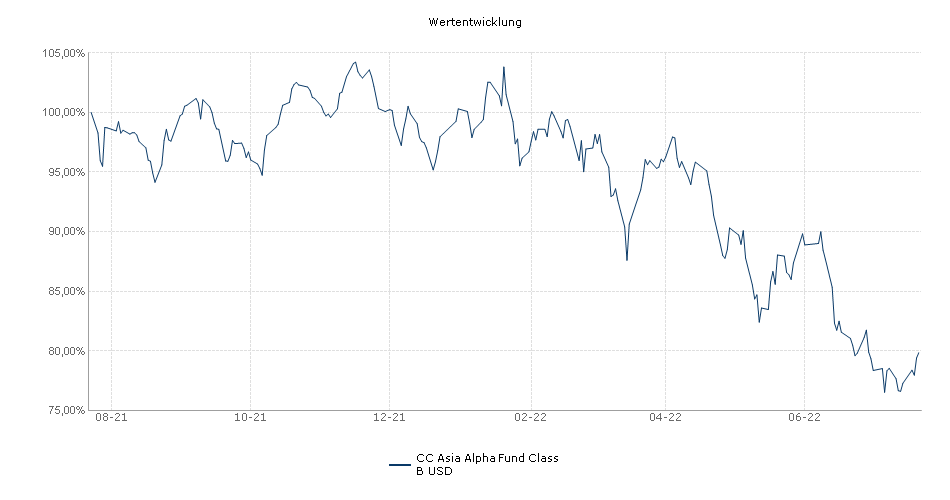 CC Asia Alpha Fund Class B USD Fonds Performance