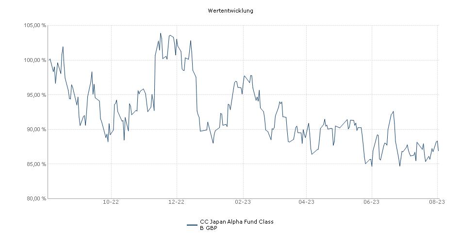 CC Japan Alpha Fund Class B GBP Fonds Performance