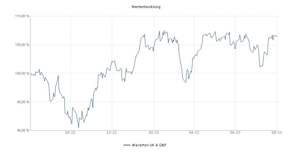 Waverton UK A GBP Fonds Performance